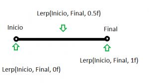 LerpExample